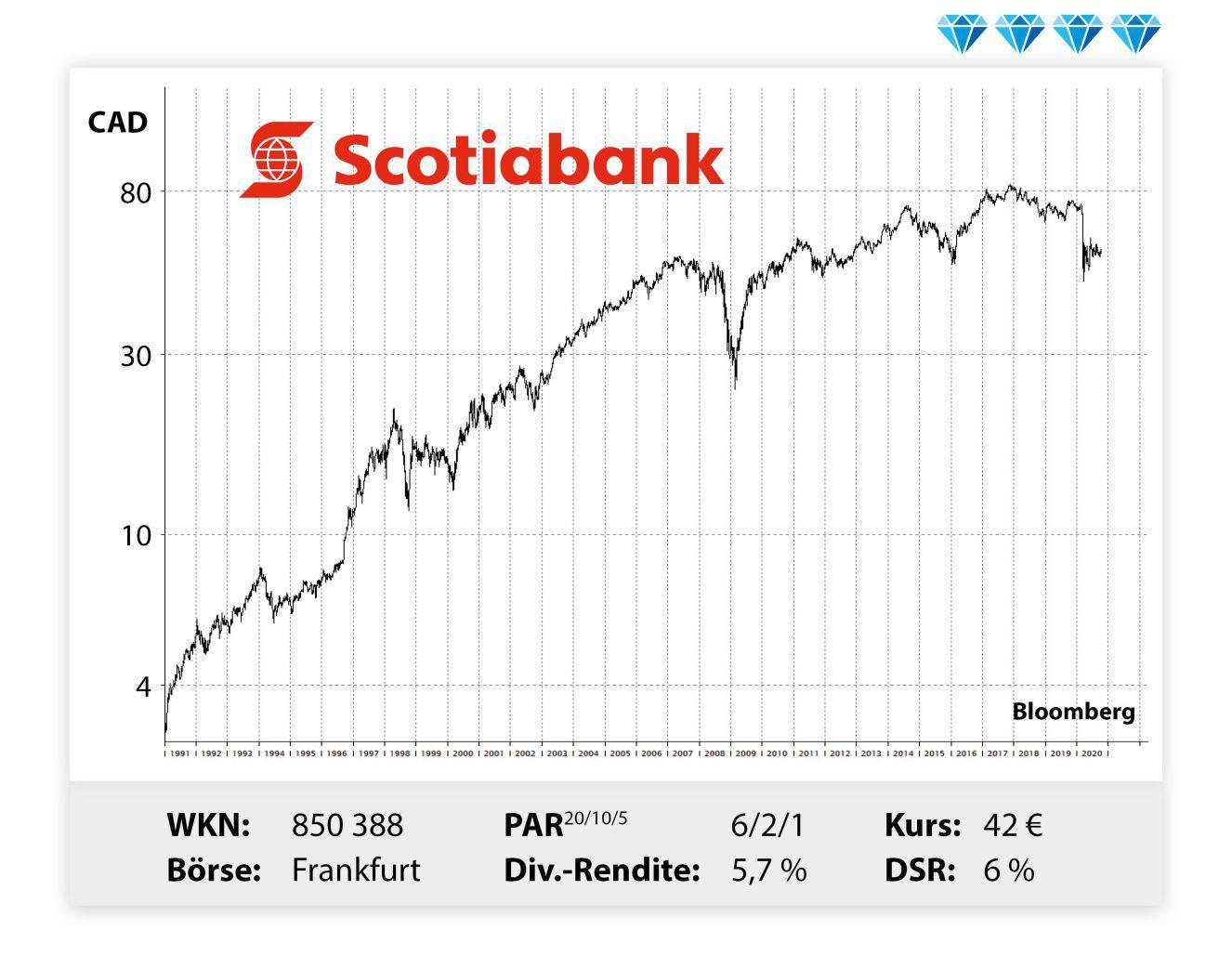 Scotiabank Aktie