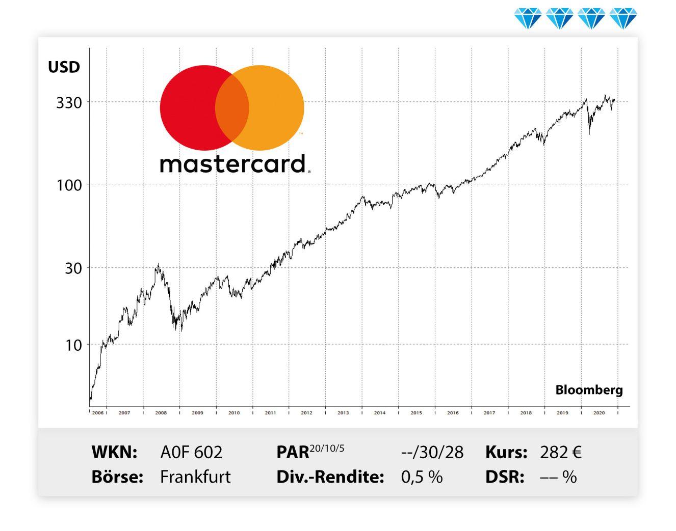 Mastercard Dividende