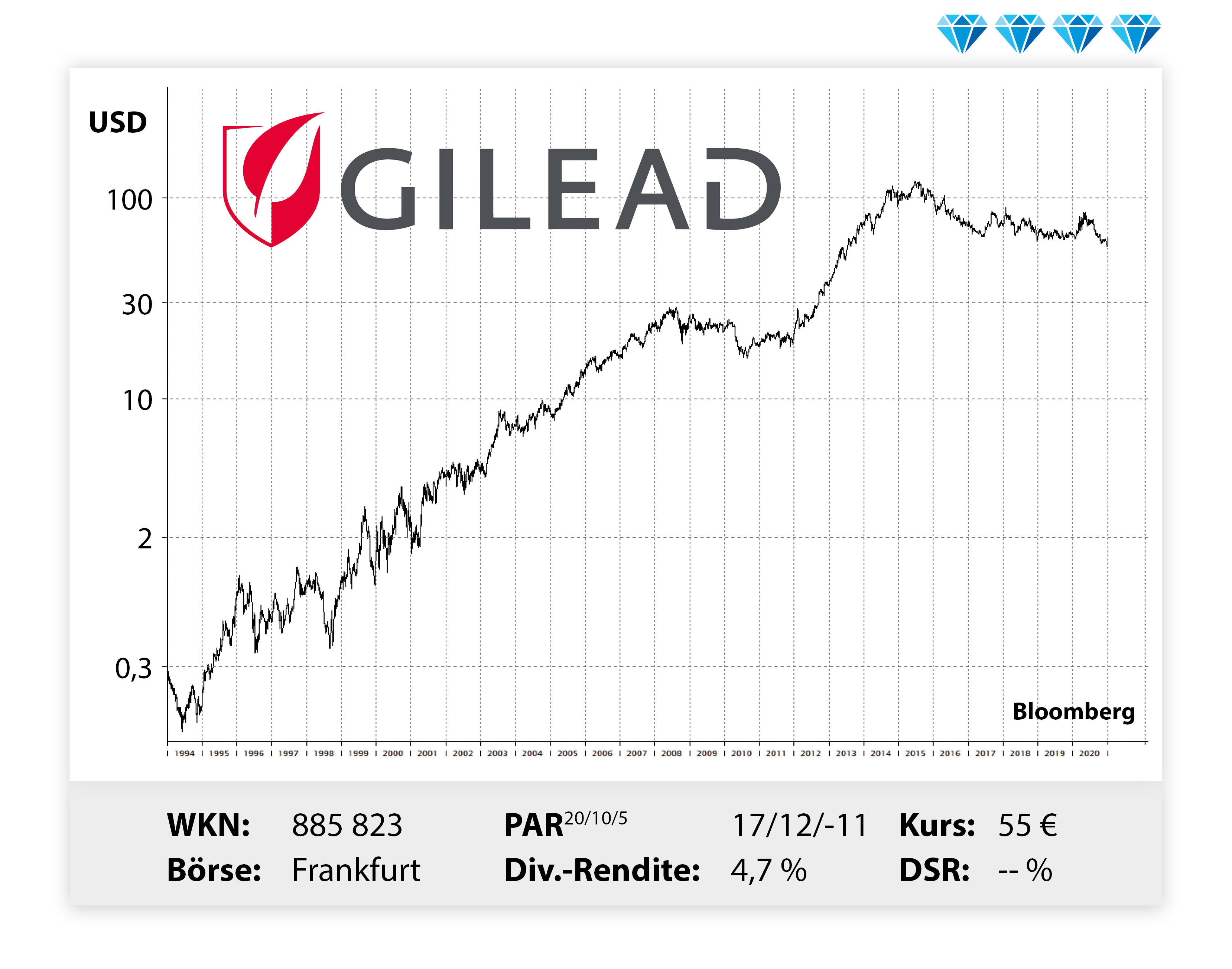 Gilead Dividende 2021