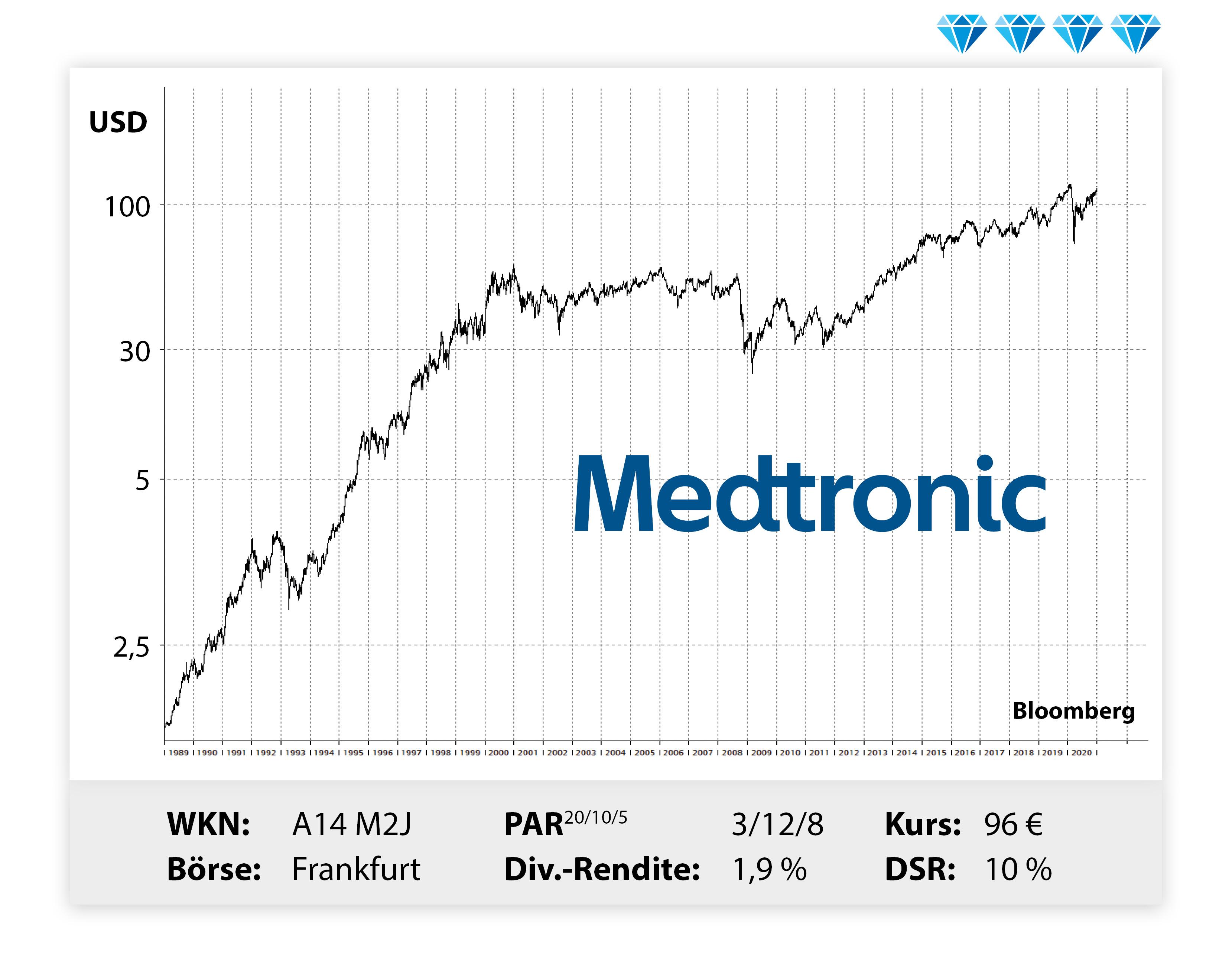 Aktienkurs Medtronic